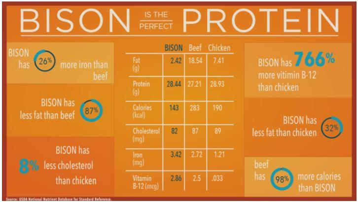 comparatif nutritionnel bison